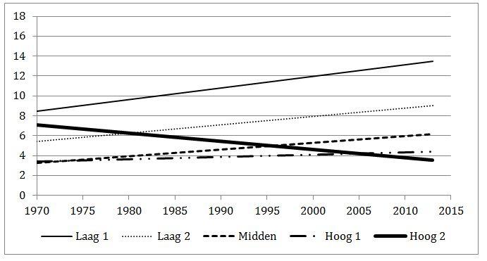Ontwikkeling werkloosheid naar onderwijsniveau (1970-2013)