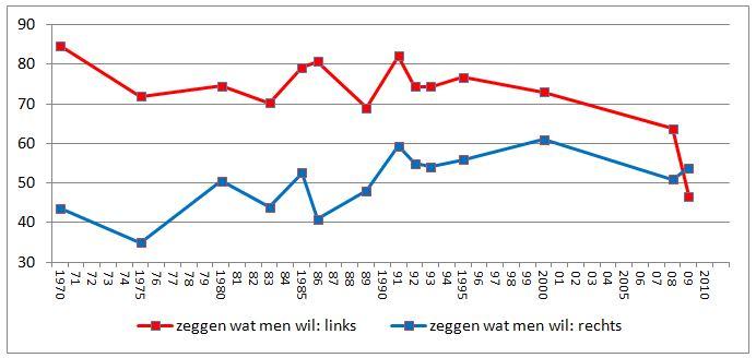 Nettosteun voor de vrijheid om te zeggen wat men wil, 18+, 1970-2009