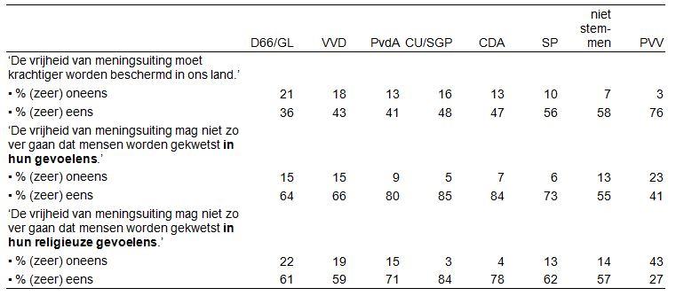 Meningen over vrijheid van meningsuiting naar stemintentie ('als er nu Kamerverkiezingen zouden zijn''), 18+ in 2014