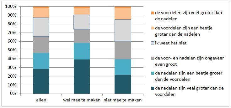 Meningen of er, alles bij elkaar genomen, vooral voordelen of nadelen kleven aan de decentralisaties, naar betrokkenheida, bevolking van 18+, 2014/4 (in procenten)