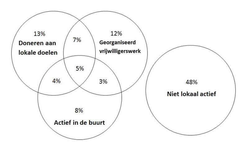 Percentages Nederlanders die op één of meerdere manieren lokaal actief zijn