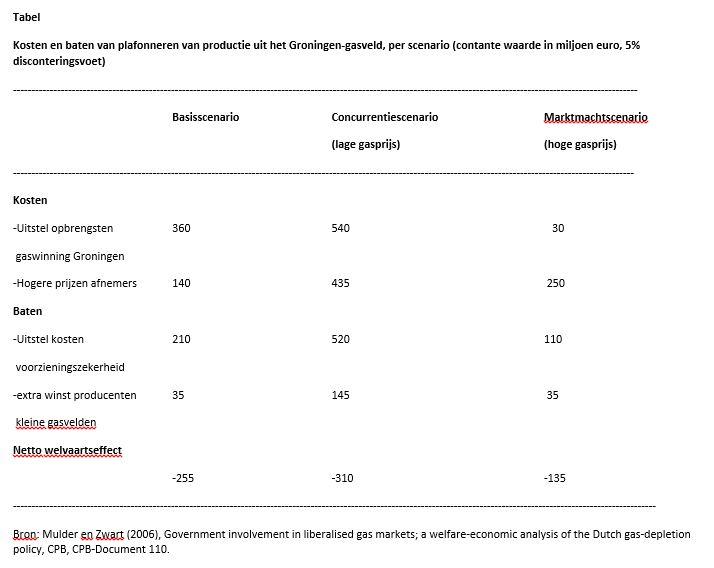 Kosten en baten van plafonneren van productie uit het Groningen-gasveld