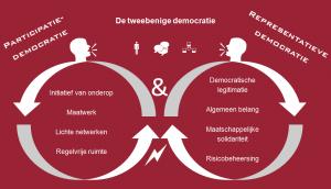 tweebenige democratie