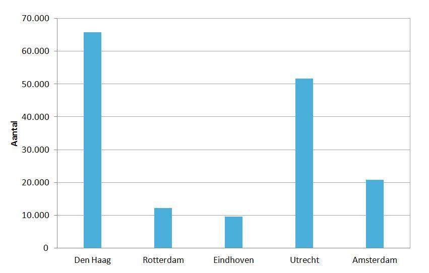 Grafiek 3. Bevolkingstoename door Vinex (sinds 2000)