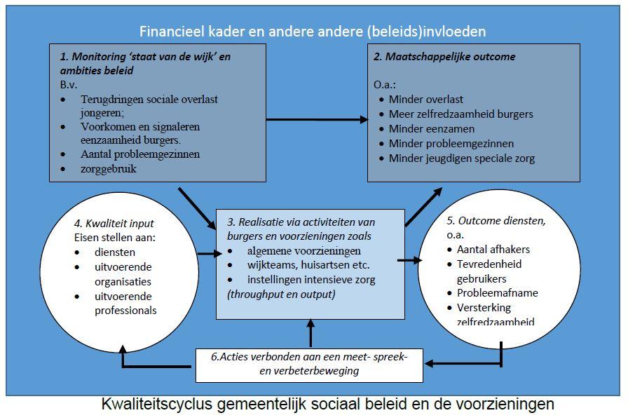 Kwaliteitscyclus gemeentelijk sociaal beleid en de voorzieningen