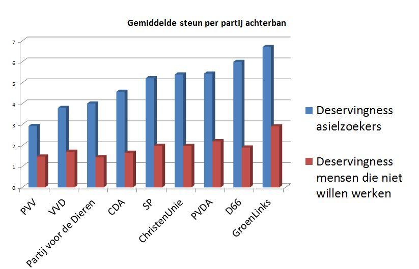 Vergelijking politieke partijen over sociale zekerheidssteun (Peter Achterberg)