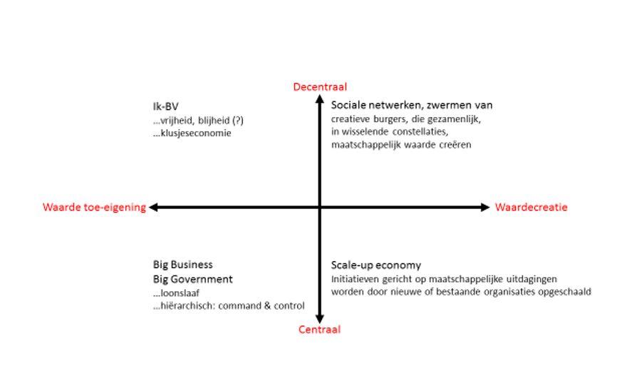 Scenario's voor ondernemerschap in Nederland