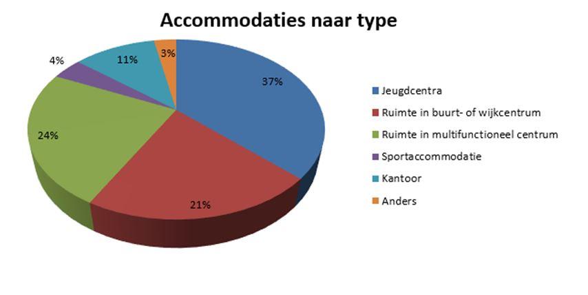 Diagram accomodaties naar type