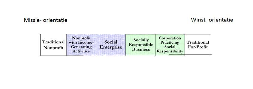 Grafiek sociale ondernemers