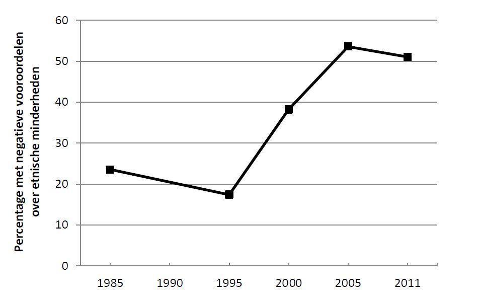 Het percentage Nederlanders dat instemt met één of meerdere negatieve vooroordelen over etni-sche minderheden tussen 1985 en 2011