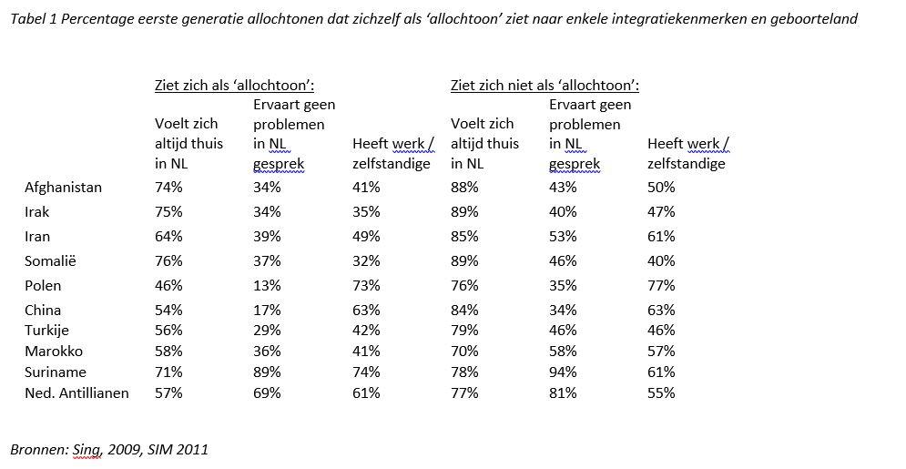 Percentage eerste generatie allochtonen dat zichzelf als 'allochtoon' ziet naar enkele integratiekenmerken en geboorteland