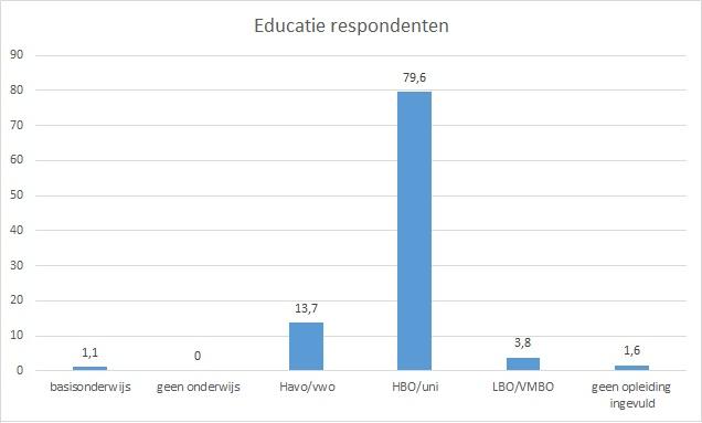 educatie_respondenten[1]
