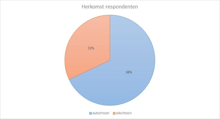 herkomst_respondenten