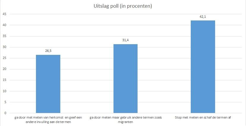 Uitslag poll in procenten